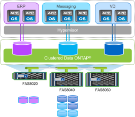 CDOT cluster
