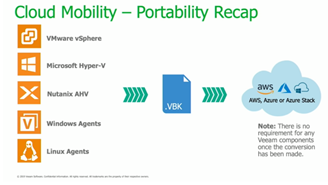 Image showing how the standard Veeam backup file VBK powers their cloud mobility